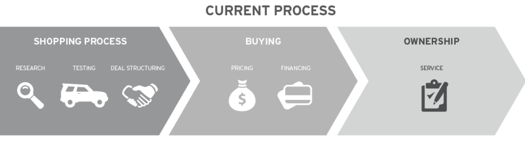 Current Car Buying Process - Autotrader Car Buyer of the Future