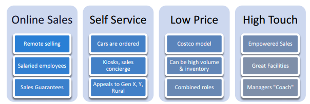 Dealership of the future 4 new sales models will emerge