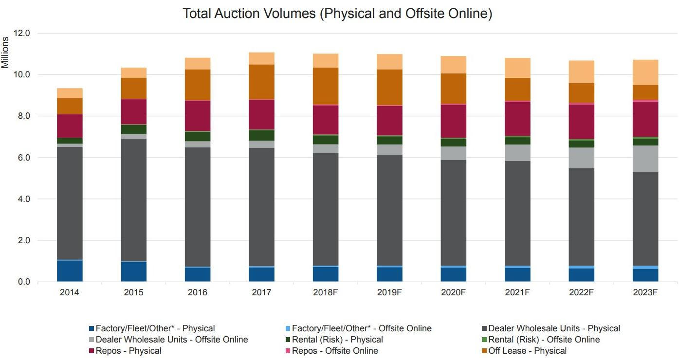 Auction Volumes Are Declining and No Longer Supporting Growth in Used Sales