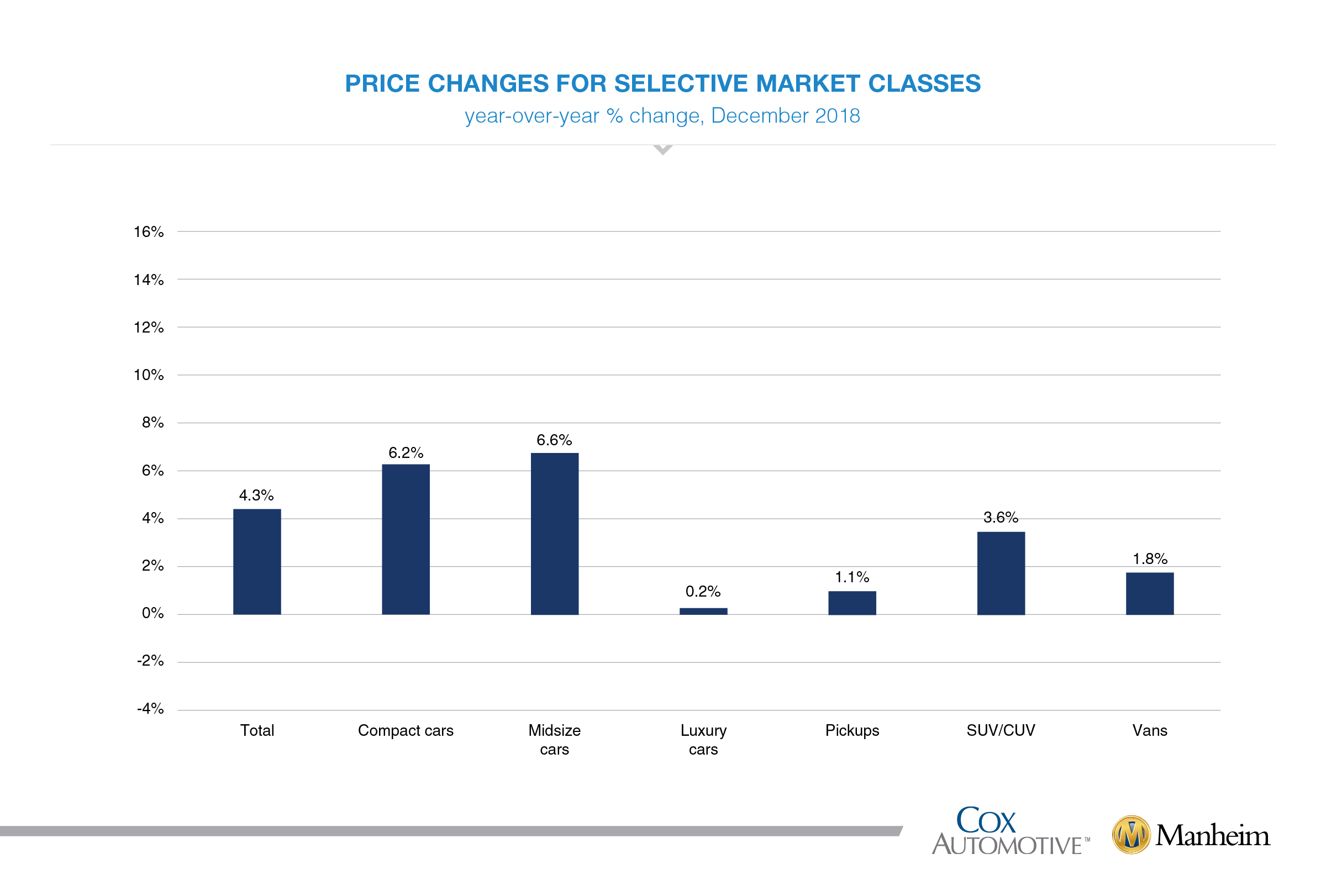 010218 cox muuvi charts december market classes
