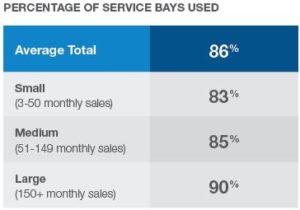 Percentage of service bays used