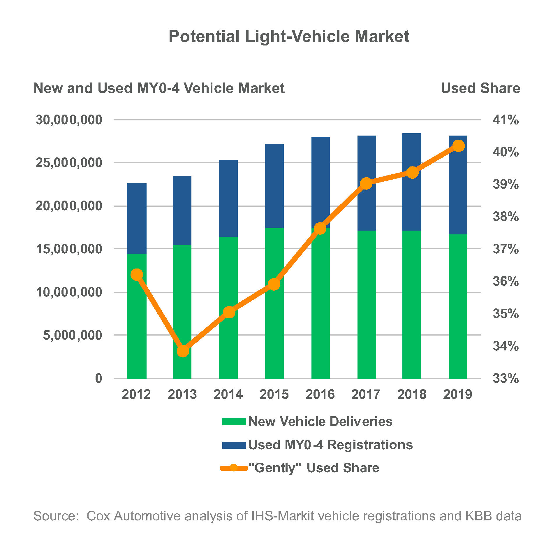 Potential light vehicle market