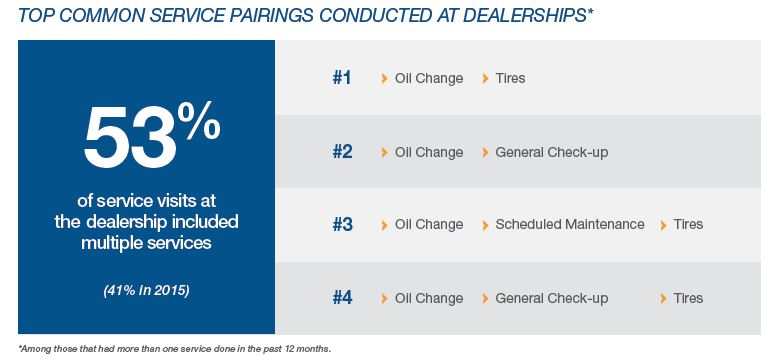 Top common service pairings