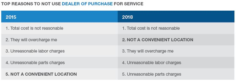 Top reasons not to use dealer of purchase for service
