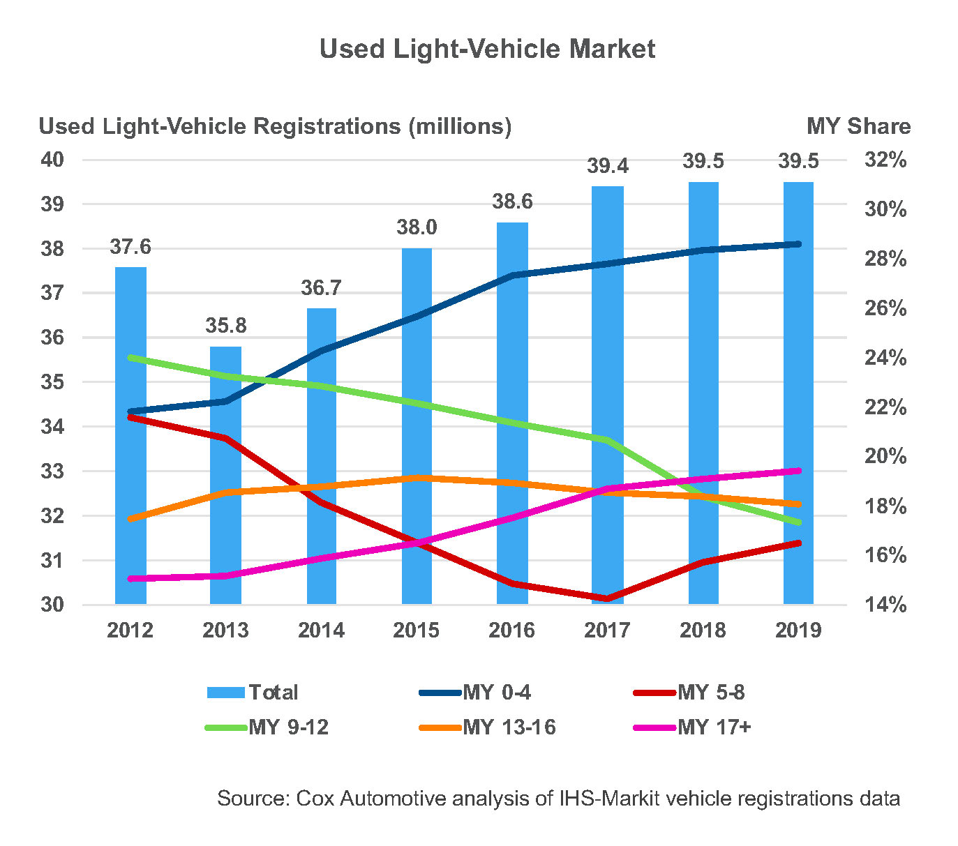 Used light vehicle market