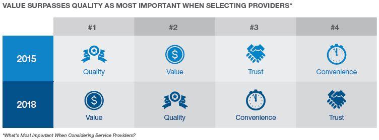 Value surpasses quality
