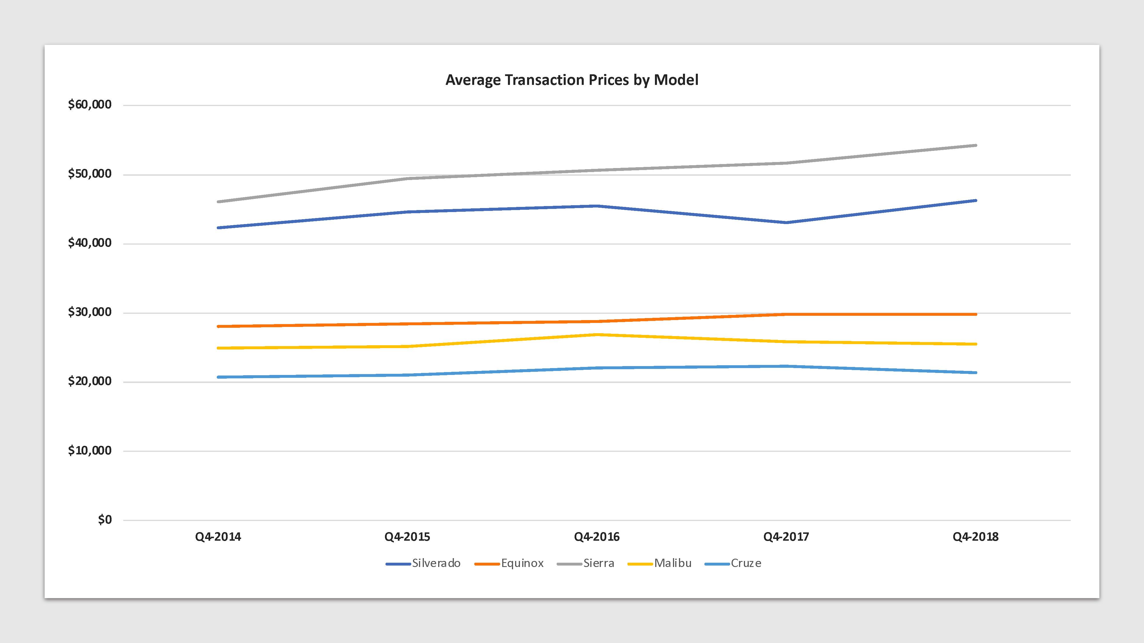 Gm average transaction prices
