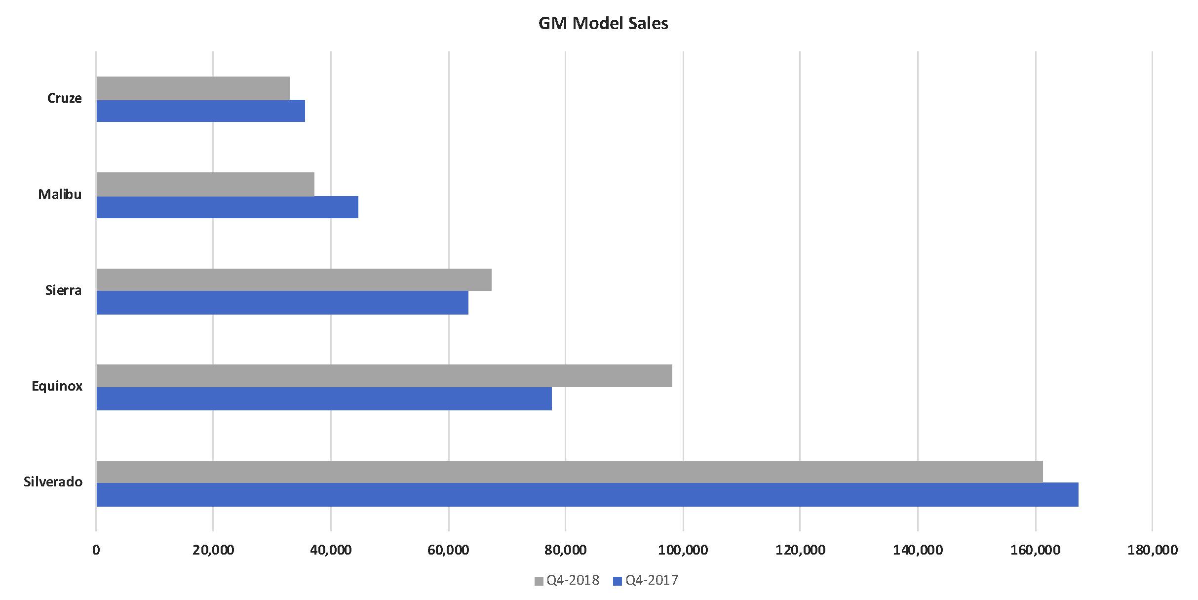 Gm model sales