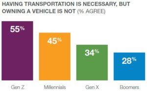 Having transportation is necessary 2