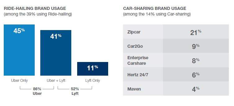 Ride hailing and car sharing usage 3