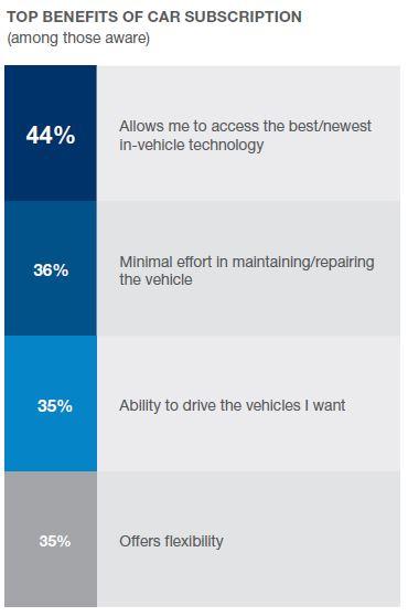 Top benefits of car subscription 3