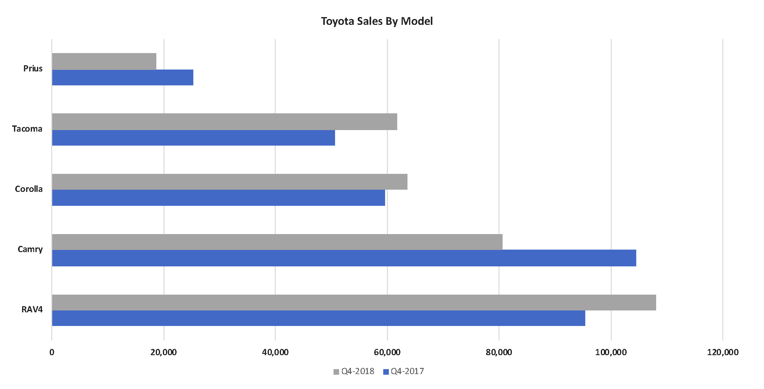 Toyota sales by model