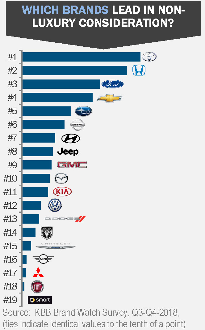 Which brands lead
