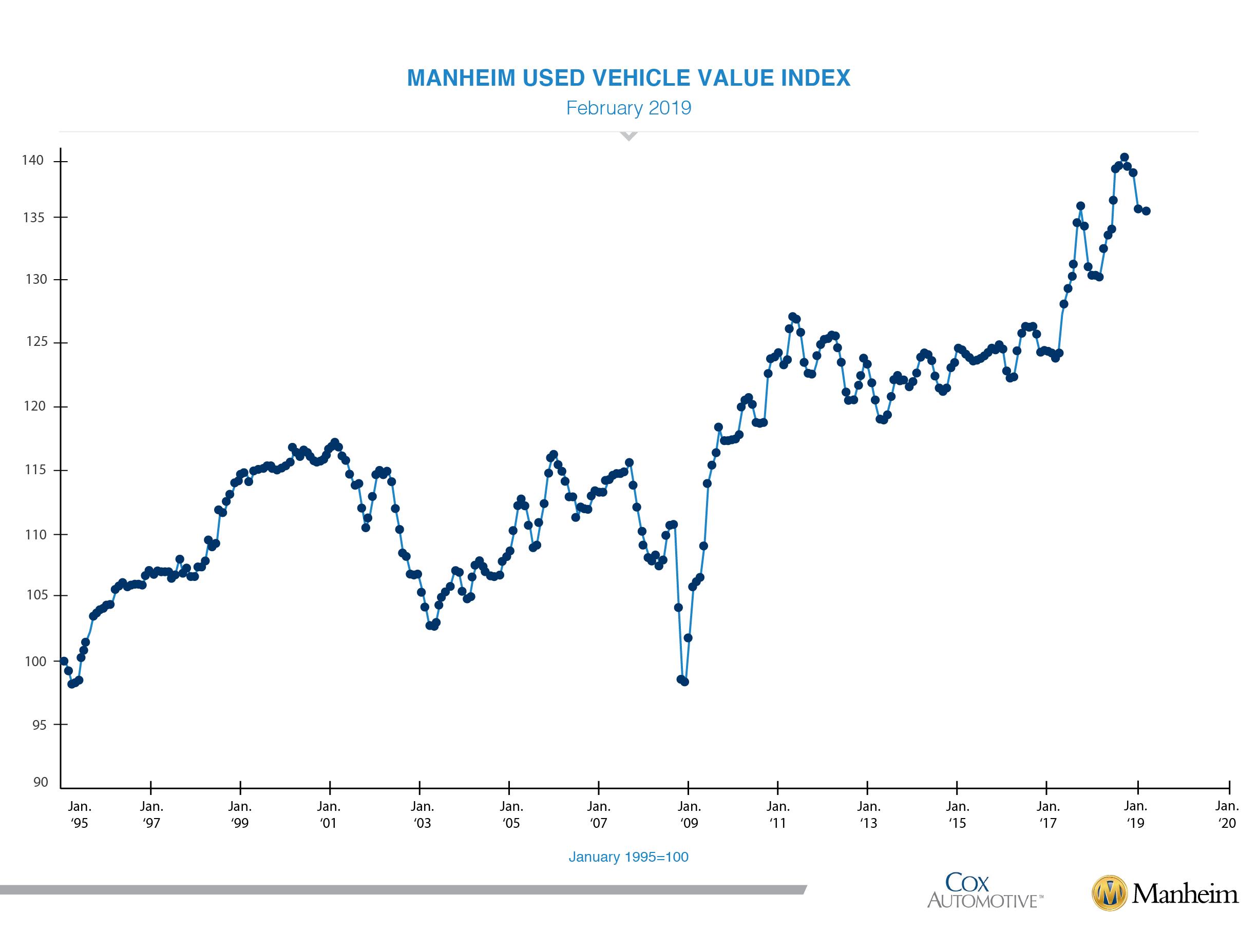 Feb 2019 muuvi index