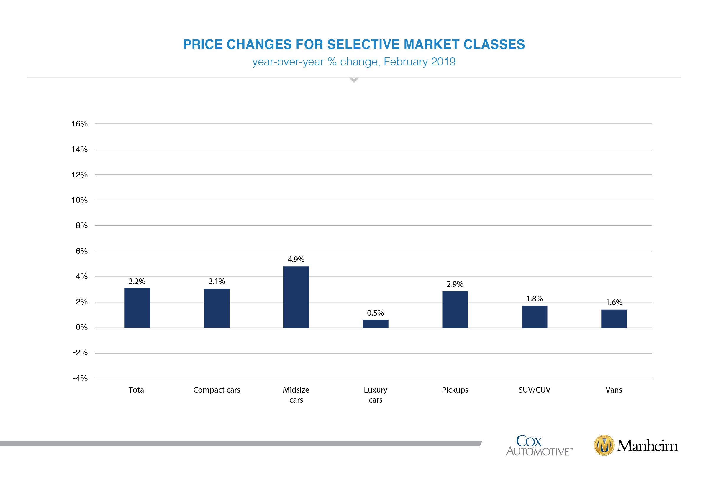 Feb 2019 muvvi selective market classes