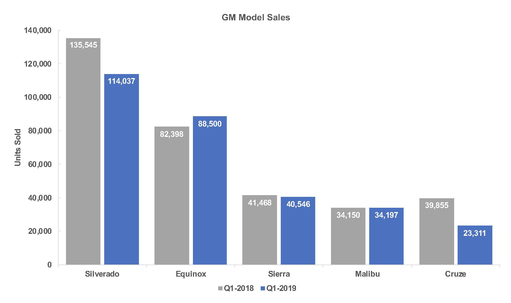 Gm model sales q1
