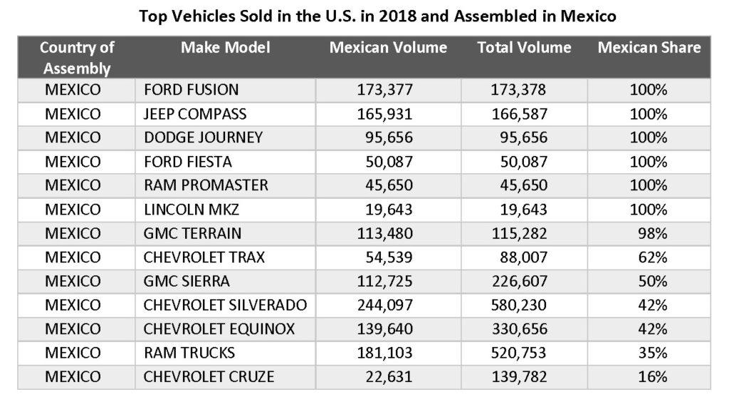 The Importance Of Mexico To The U S Auto Market Cox Automotive Inc