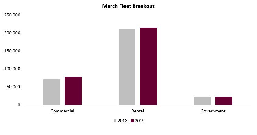 Fleet march 2019 chart