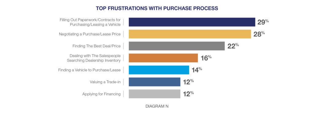 TOP FRUSTRATIONS WITH PURCHASE PROCESS