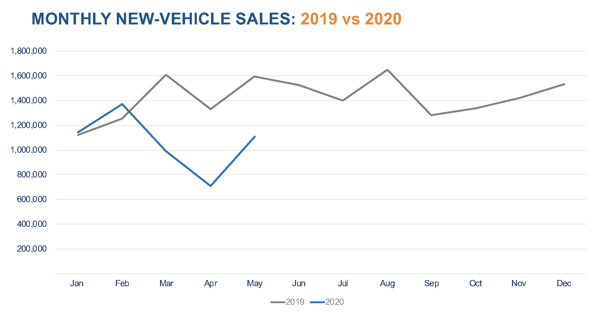 May 20 Sales Results Show Auto Market's Recovery Is Still on ...