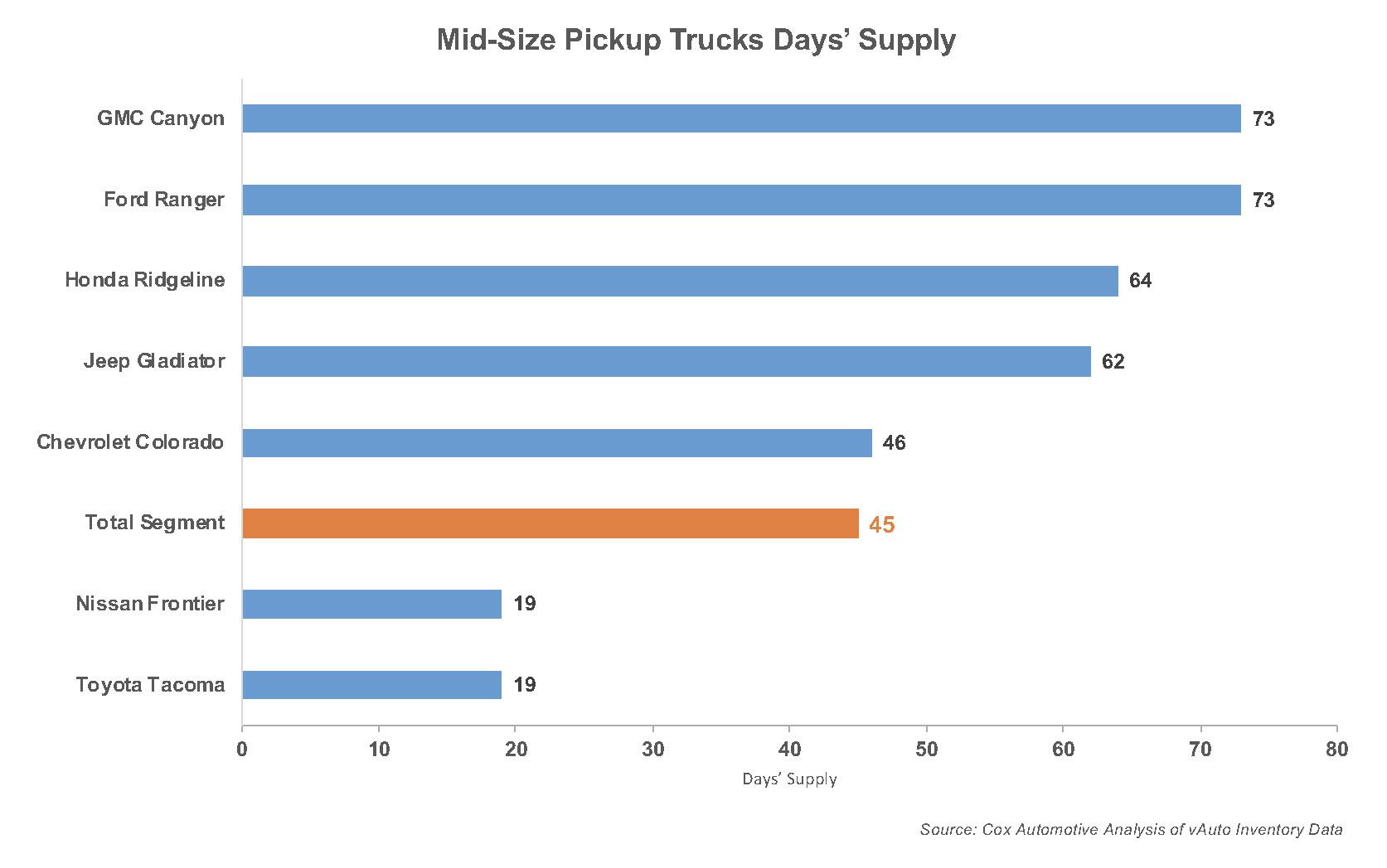 GM Halting Pickup Production as Semiconductor Shortage